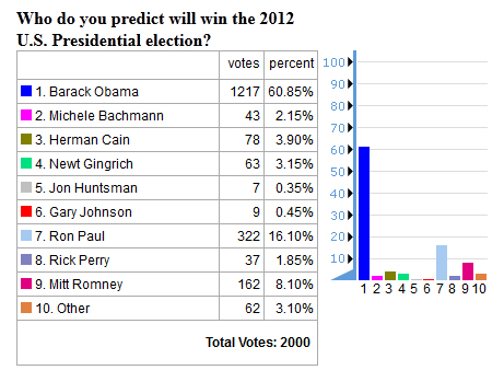 future timeline presidential election 2012 poll barack obama timeline