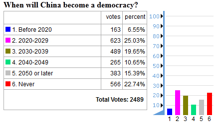 future timeline china democracy poll