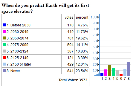 future timeline space elevator poll results