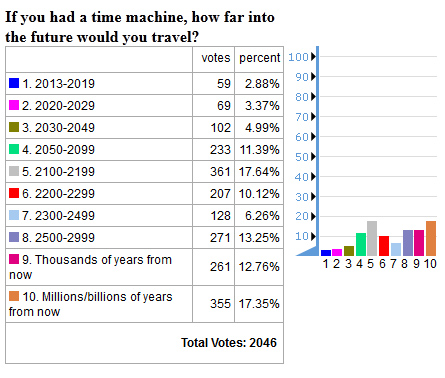 future timeline time travel poll results