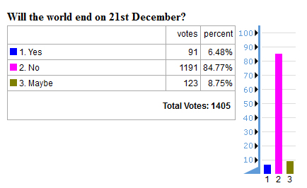 future timeline 2012 end of the world poll