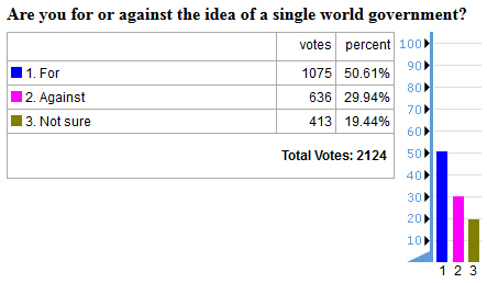 world government future timeline poll