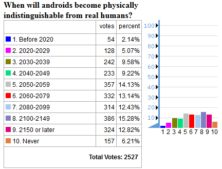androids poll