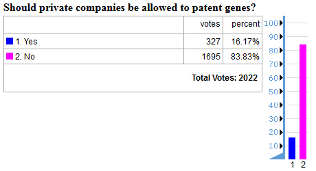 patent genes poll results