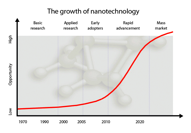 nanobots and nanotechnology in the human 63 how can inhaled nanoparticles affect health particulate matter present in air pollution, especially from traffic emissions, is known to affect human health, although it is not clear exactly how.