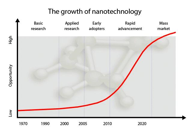 Resultado de imagen para nanotechnology futuretimeline