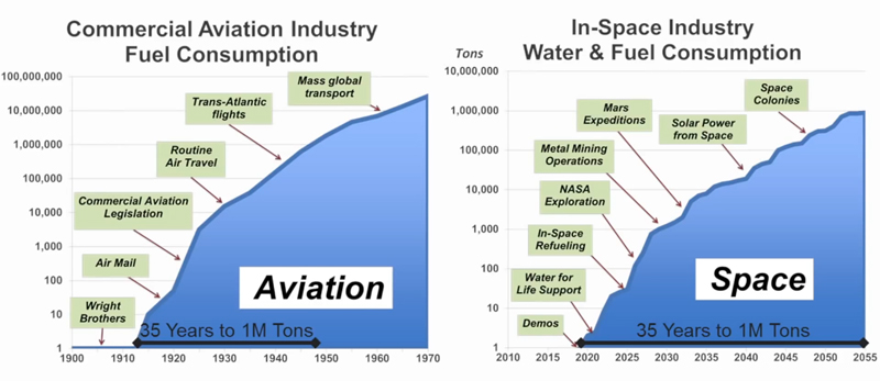 space fuel trend